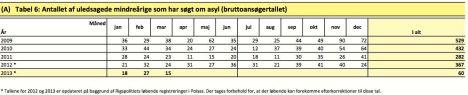 Danmark asylsök minderåriga per 31.3 2013