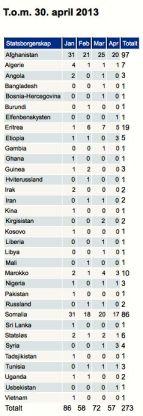 Norge asylsök minderåriga 30.4 2013