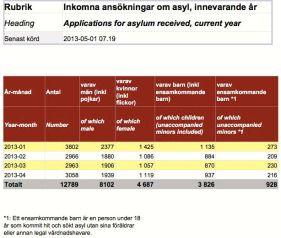 Sverige asylsök minderåriga 30.4 2013