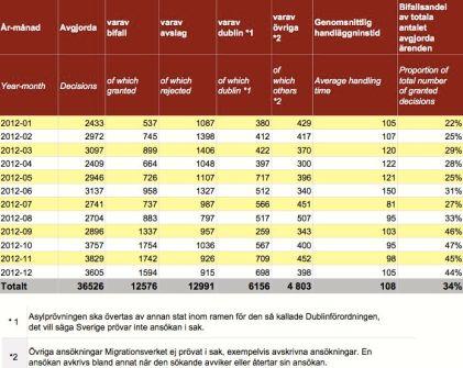 Asylbeslut i MIG 2012