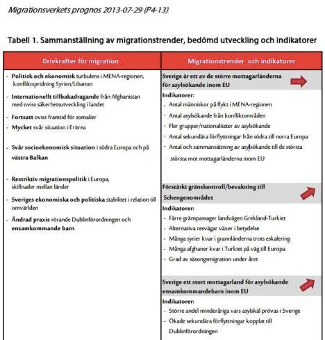 Migrationsverkets prognos 2013-07-29 del 1