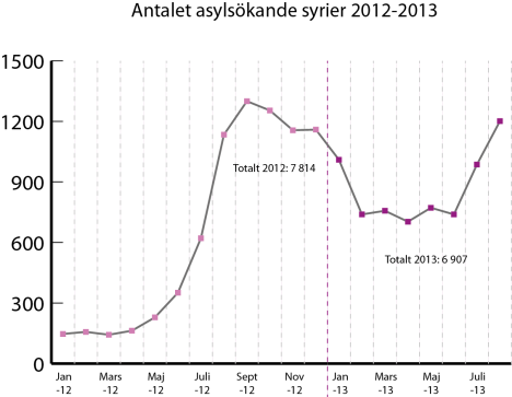 Syrier 2012_2013