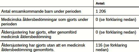 MIG tabell åldersbedömningar 1.5-31.8 2013