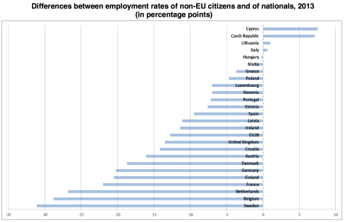 Diff empl rates non-EU and nationals 2013