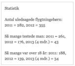 Statistik uledsagede flyktingebørn