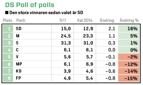 DS Poll of polls
