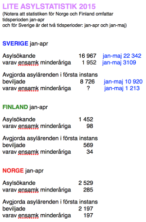 Asylstatistik jan-apr, jan-maj 2015