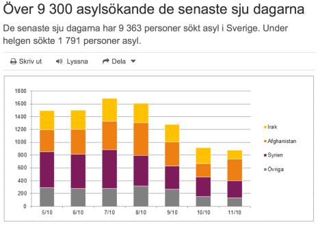 Över 9300 asylsök 5-11 okt 2015
