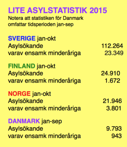 Asylstatistik Norden jan-okt jan-set 2015