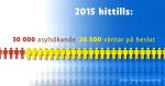 Asylsök Finland 2015 26500 väntarbeslut