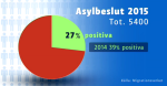 Finland asylbeslut jan-nov2015