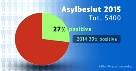 Finland asylbeslut jan-nov 2015