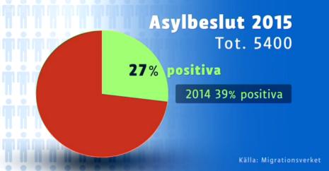 Finland asylbeslut jan-nov 2015