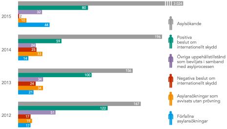 Ensamkommande minderåriga asylsökande och beslut Migri 2012-2015