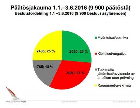 Asylbeslut Finland 1.2-3.6 2016