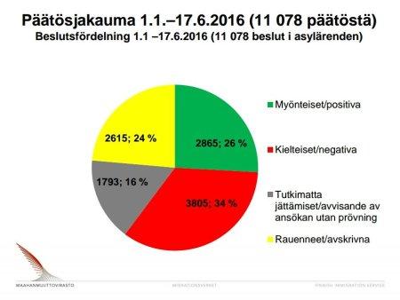 Beslutsfördelning asyl Finland 1.1-17.6 2016