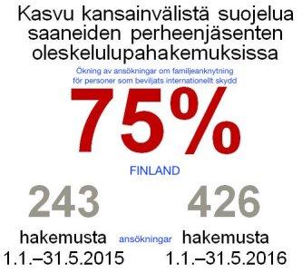 Ökning av fam ankn ansökn Finland