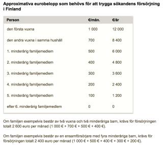 Eurobelopp för försörjning av anhöriga Finland