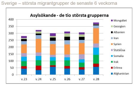 Asylsök största grupper v23 - v 28 2016