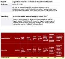 Avgjorda asylärenden beslutade av Migrationsverket, 2015