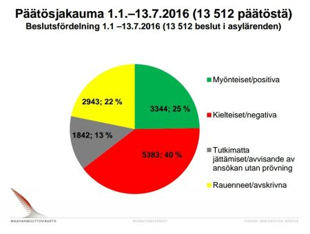 Beslutsfördelning 1.1-13.7 2016 Finland