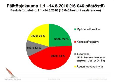 Beslutsfördelning 1.1-14.8 2016 Finland