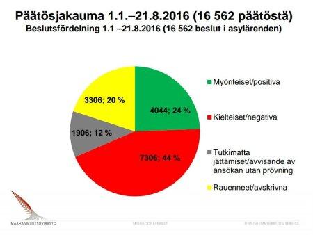 Finland. Beslutsfördelning 1.1-21.8 2016