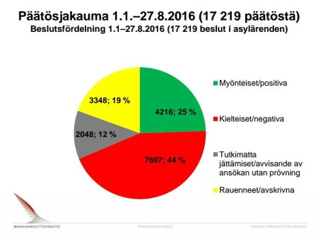 Migri asylbeslut 1.1-27.8 2016