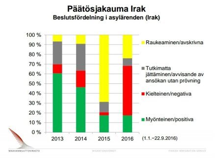 migri-beslutsfordelning-urak-2016