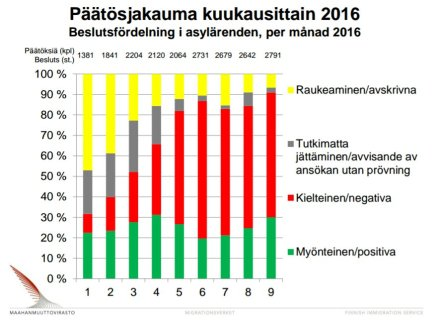 beslutsfordeln-asyl-jan-sep-2016-migri