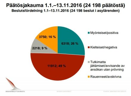 asylbeslut-1-1-13-11-2016-migri