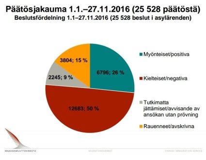 asylbeslut-1-1-27-11-2016-migri