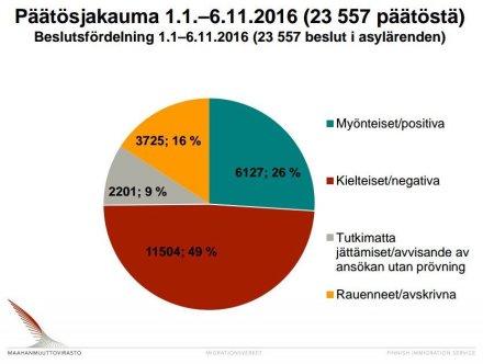 asylbeslut-finland-1-1-6-11-2016