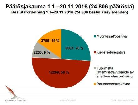 beslutsfordelning-1-1-20-11-2016-migri