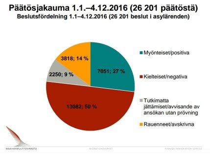 asylbeslut-1-1-4-12-2016-migri